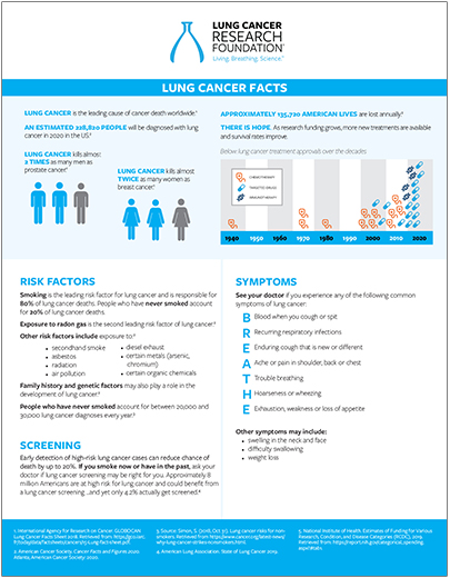Lung Cancer Facts Flyer