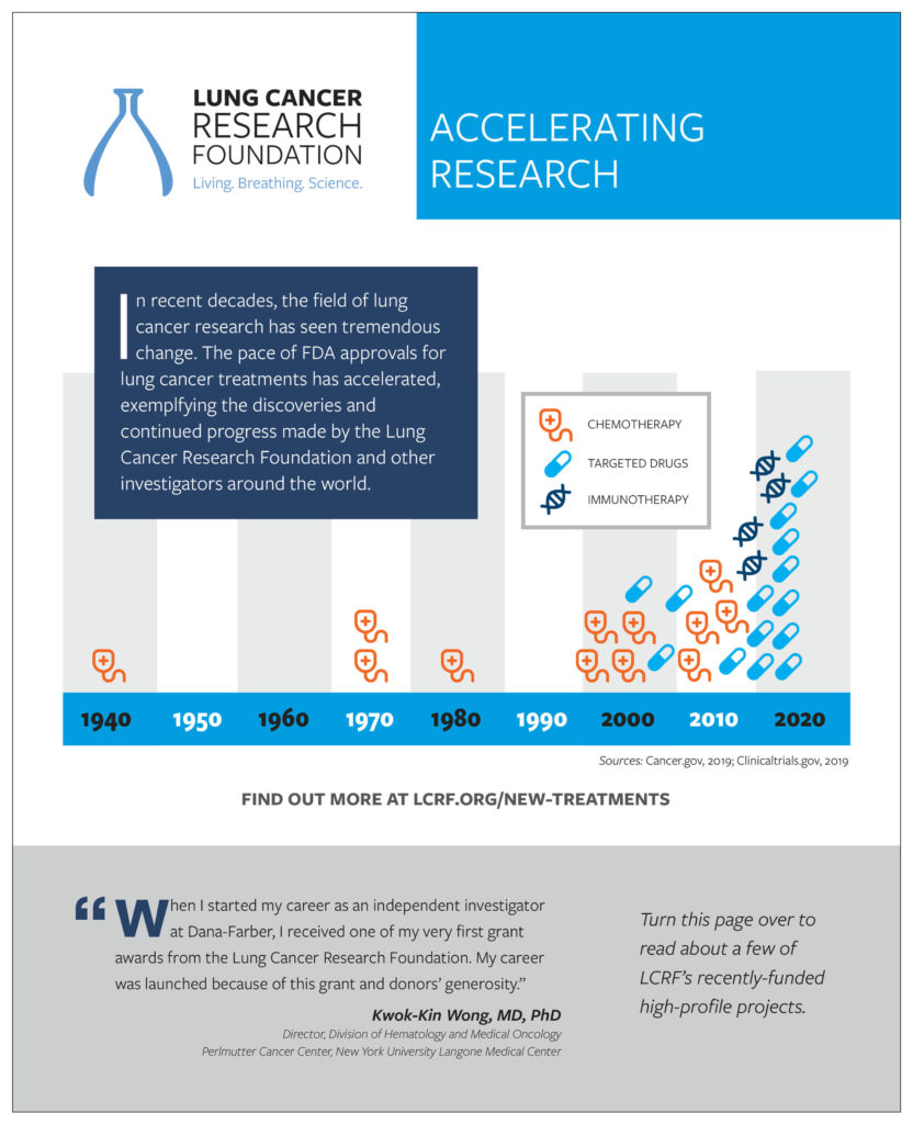 Lung Cancer Research Impact Flyer