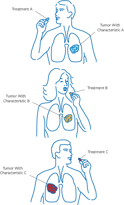 Targeted Treatment for Lung Cancer