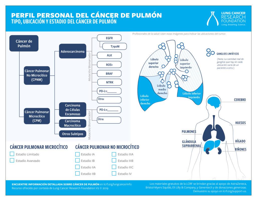 Perfil Personal del Cáncer de Pulmón tear pad