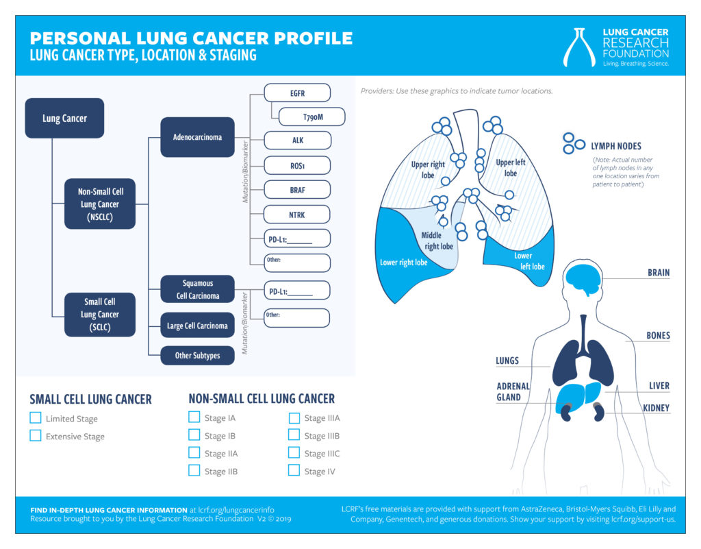 Personal Lung Cancer Profile Pad